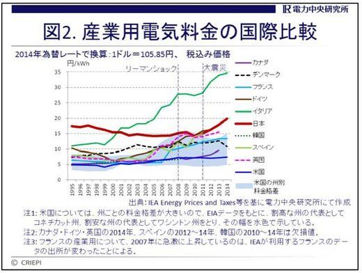 産業用電気料金の国際比較.jpg